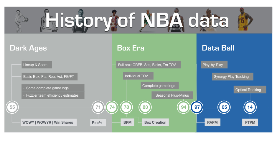 History of NBA data